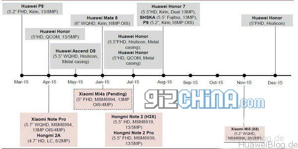 Huawei_Roadmap_2015