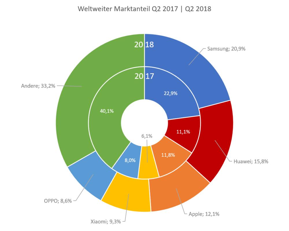 Jahresvergleich Marktanteil Q2 2017_2018