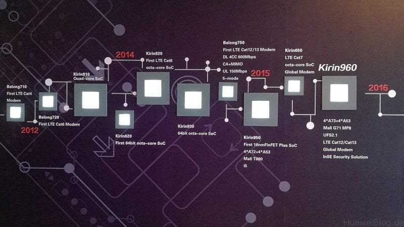 Huawei Kirin Roadmap