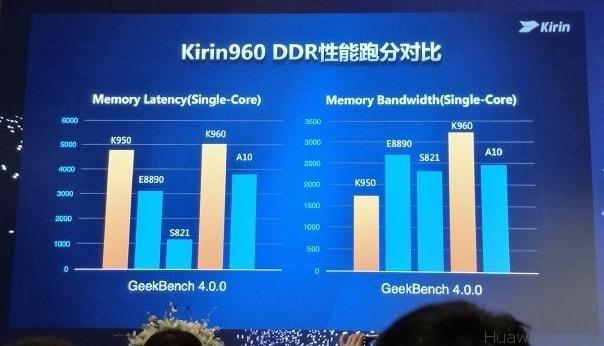 Kirin 960 Speed