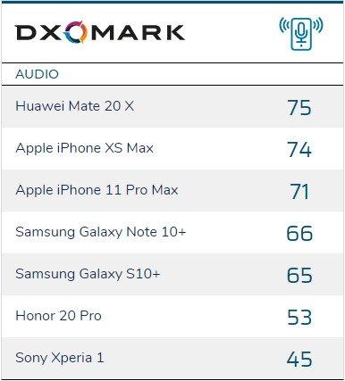 Dxomark Audio-Benchmark