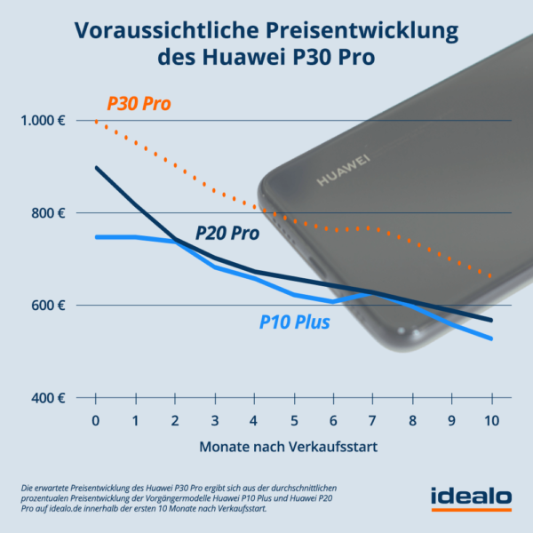 P30_Pro_Prognose