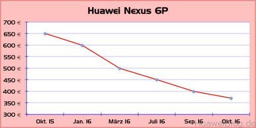 preisentwicklung-huawei-nexus-6p
