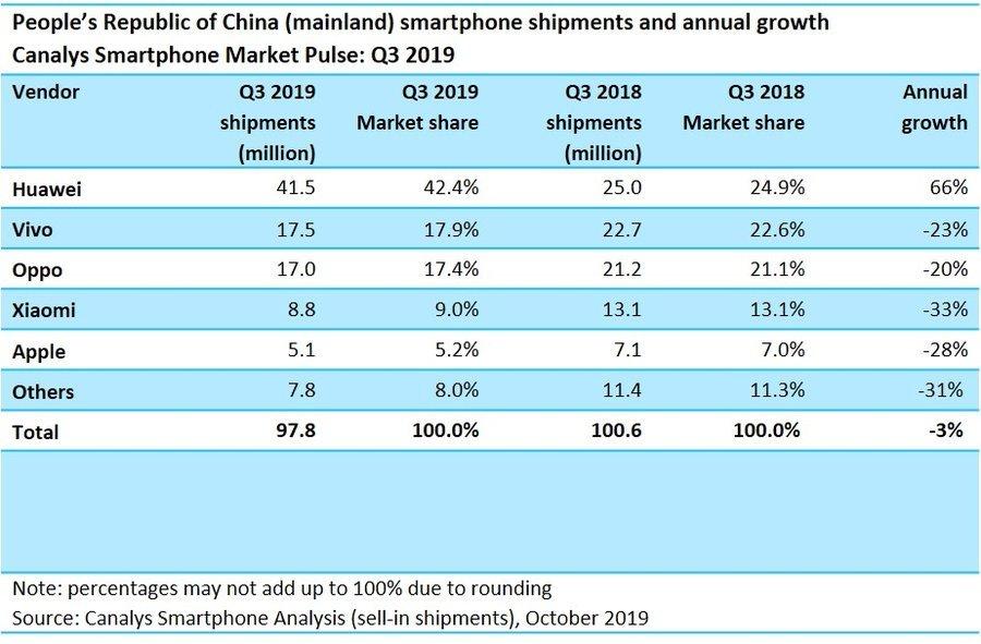 Vergleich Marktanteil Smartphones aktuell - Vorjahr