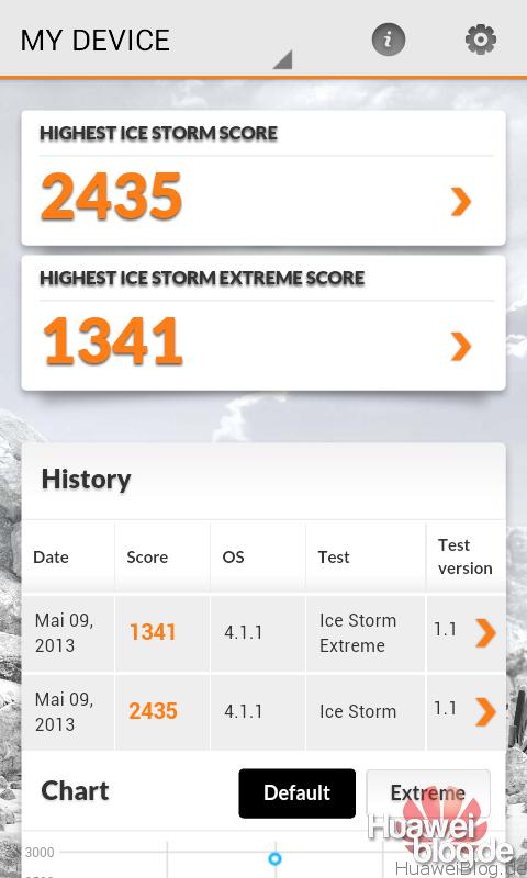 Huawei Ascend Y300 - Test