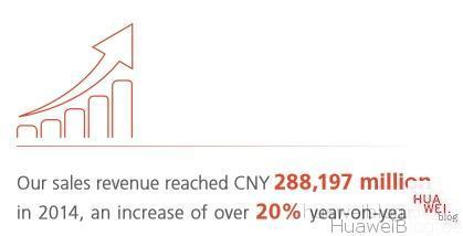 Huawei Umsatz 2014 - Jahresbericht